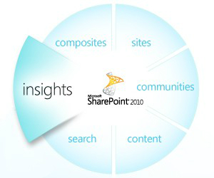 Sharepoint Insights Features