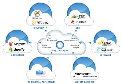 Cloud computing integration