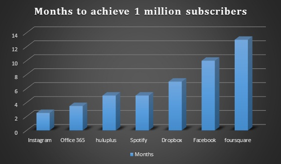Subscribers Graph