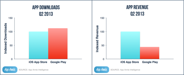 Android Leads App Downloads iOS Leads Revenue