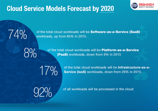 Cloud Computing Service Models Forecast by 2020