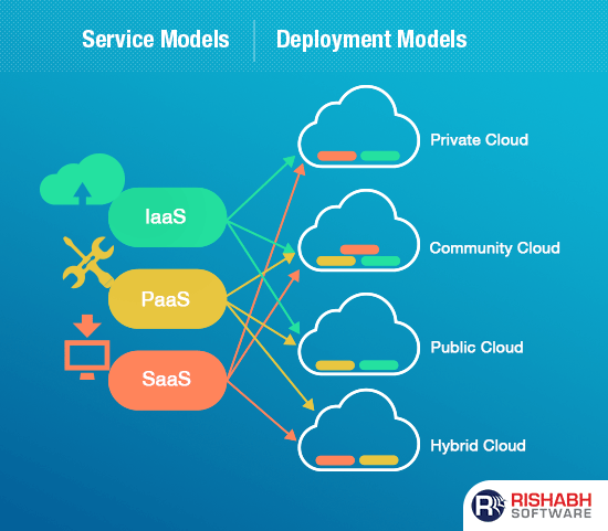Types of Cloud Service Deployment Models