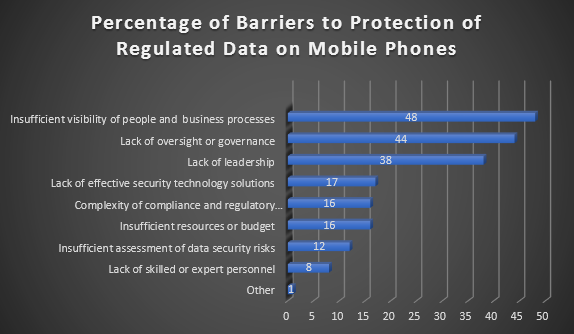 Mobile Data Security - Graph