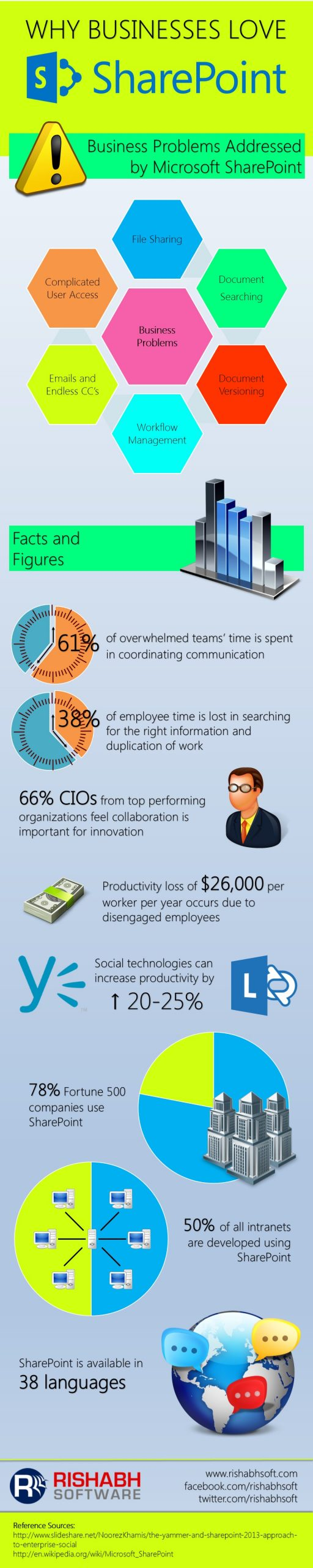 SharePoint-Infographic
