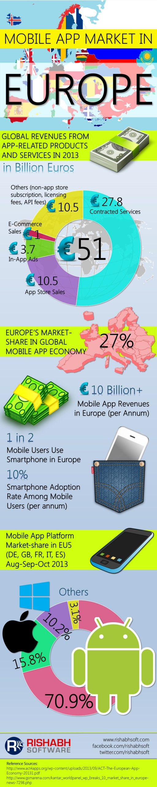 Mobile-Apps-Europe-Infographic