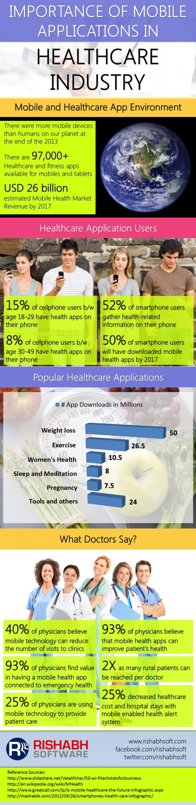 Importance-of-Mobile-Applications-in-Healthcare-Industry