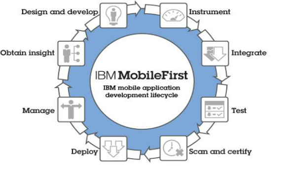 IBM MobileFirst Life Cycle