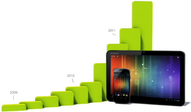 Android Platform Growth