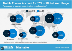 mobile-usage-growth