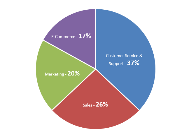 Enterprise CRM Software Spending
