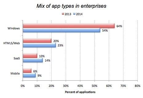 Types of Enterprise Mobile Apps in 2014 vs 2013