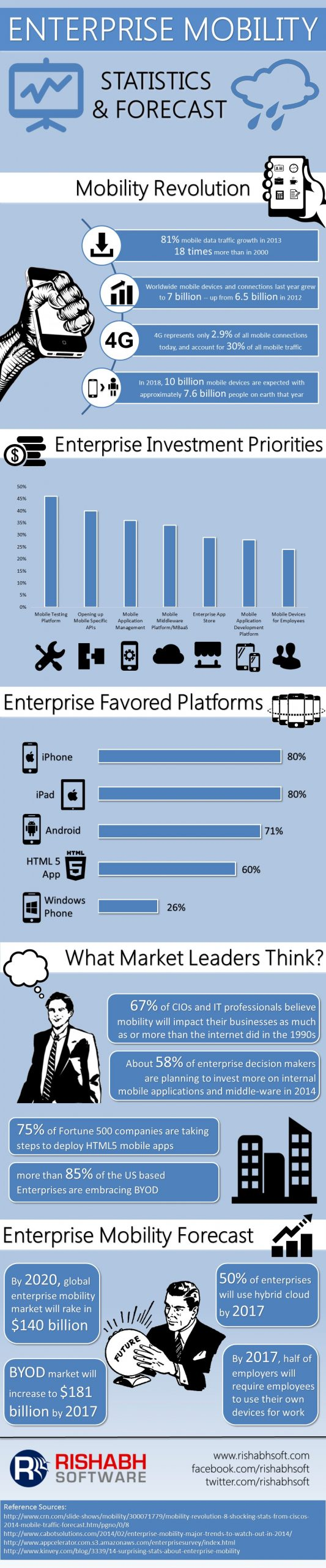 Enterprise-Mobility-Infographic