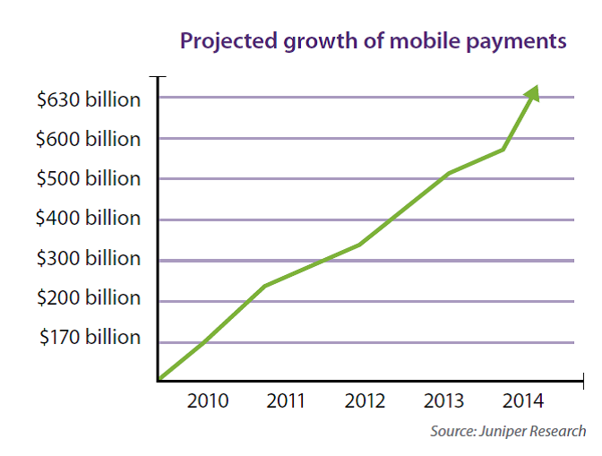 Mobile Payments Growth
