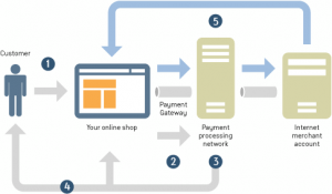 payment-gateway-integration-in-mobile-app