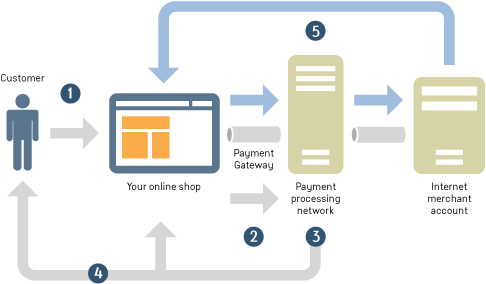 7 Steps For PayUMoney Payment Gateway Integration In Android