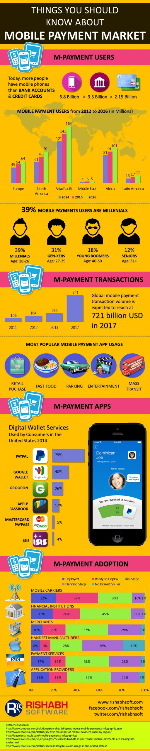 Mobile-Payment-Market-Infographic