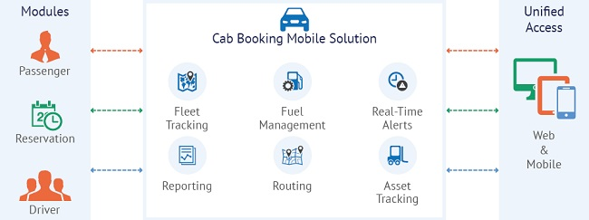 Online Cab Dispatch and Booking System with Mobile App