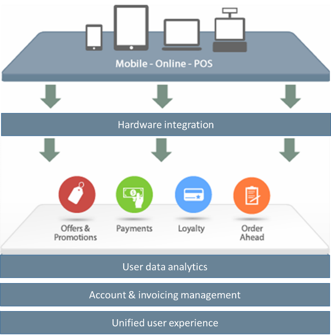 interoperable payment acceptance soluti - 700×711