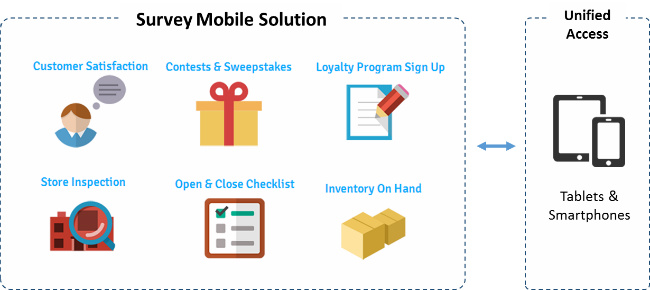 Mobile Survey Solution Diagram