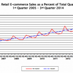 US-Retail-E-commerce-Sales