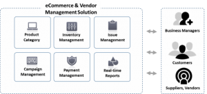 Ecommerce-and-Vendor-Management-Solution-Diagram