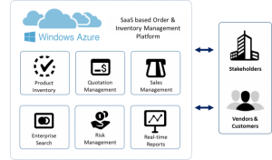 SAAS-inventory-management