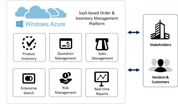 SaaS based Inventory Management
