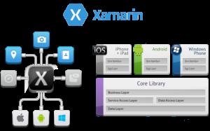 Xamarin-Multi-Platform-Development