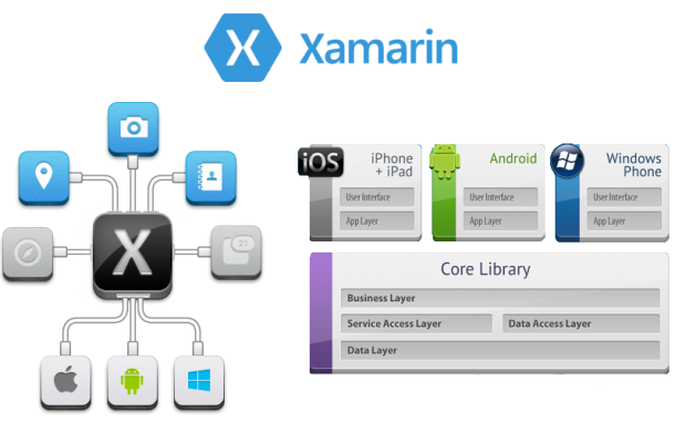 Xamarin-Multi-Platform-Development