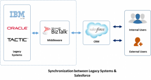 legacy-and-salesforce.com-sync-process