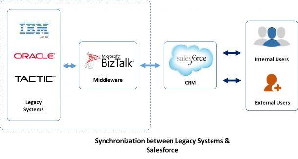 synchronization process