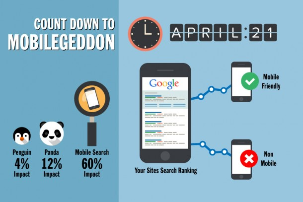 Google Mobile Algorithm Update - How to make a Mobile Friendly Website