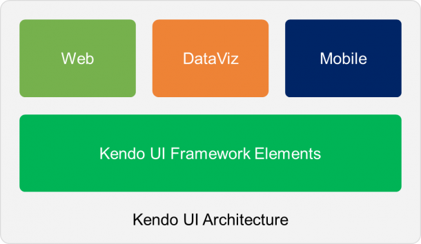 Ingredients of Kendo architecture