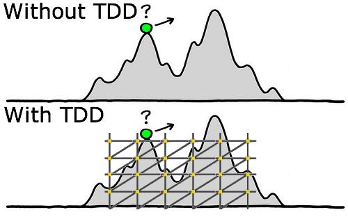 with-without-TDD
