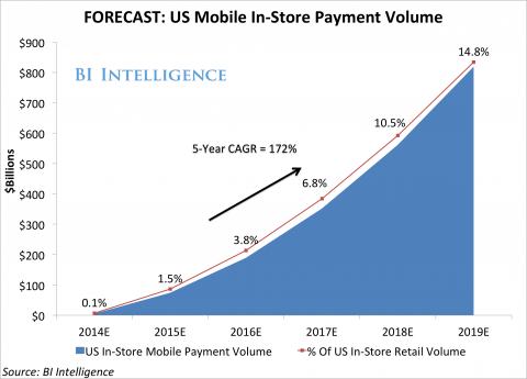 Android and Apple expected to hit $800 billion by 2019