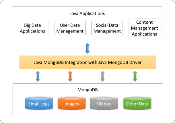 mongodb integration with java