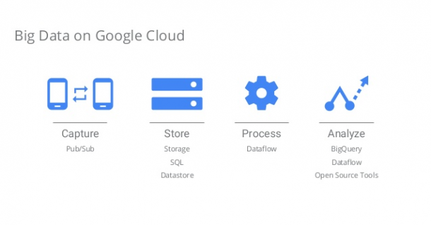 Big data on Google Cloud