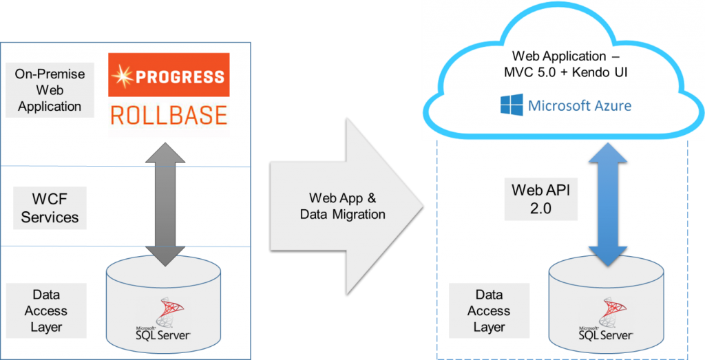 Data-Migration-Rollbase-to-MVC