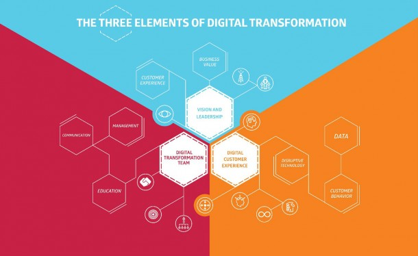 Transforming A Traditional Enterprise To A Digital Enterprise