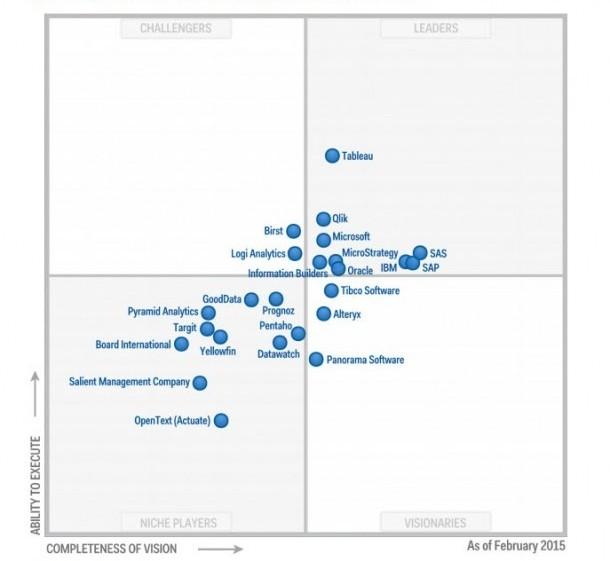 Magic Quadrant For Business Intelligence