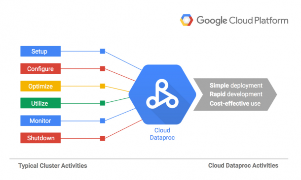 Google Launches Cloud Dataproc