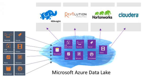 Microsoft Azure Data Lake Analytics