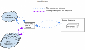 Google-Cloud-Content-Delivery-Network