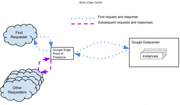 Google Cloud Content Delivery Network