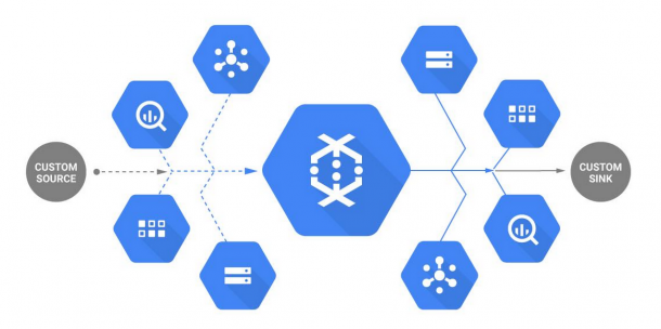 Google's Dataflow to Apache Software Foundation