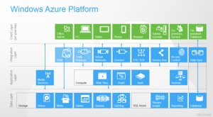 Windows-Azure-Platform