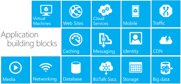 Azure Cloud App Building Blocks
