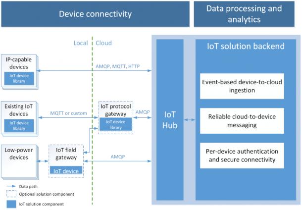 Azure IoT Hub by Microsoft