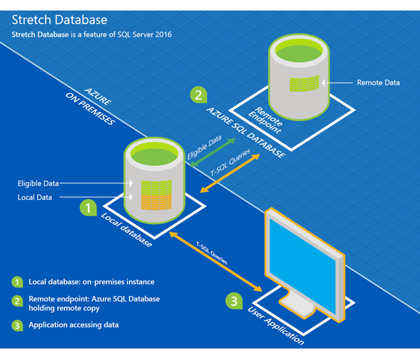 Microsoft's SQL Server 2016 - Stretch Database Service