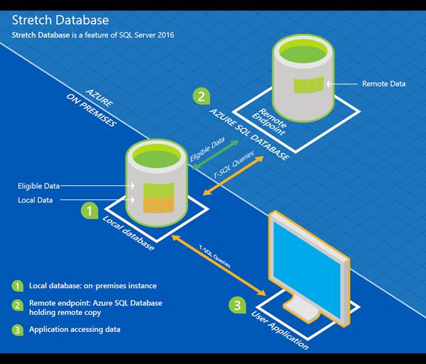Microsoft's SQL Server 2016 - Stretch Database Service